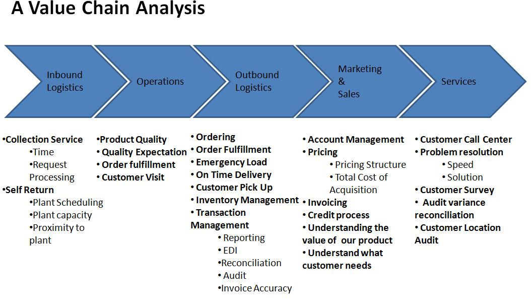 A Value Chain Analysis