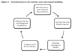 Figure 4 of the paper: Generalised process for semantic sense-and-respond modelling