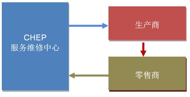 CHEP model in Chinese